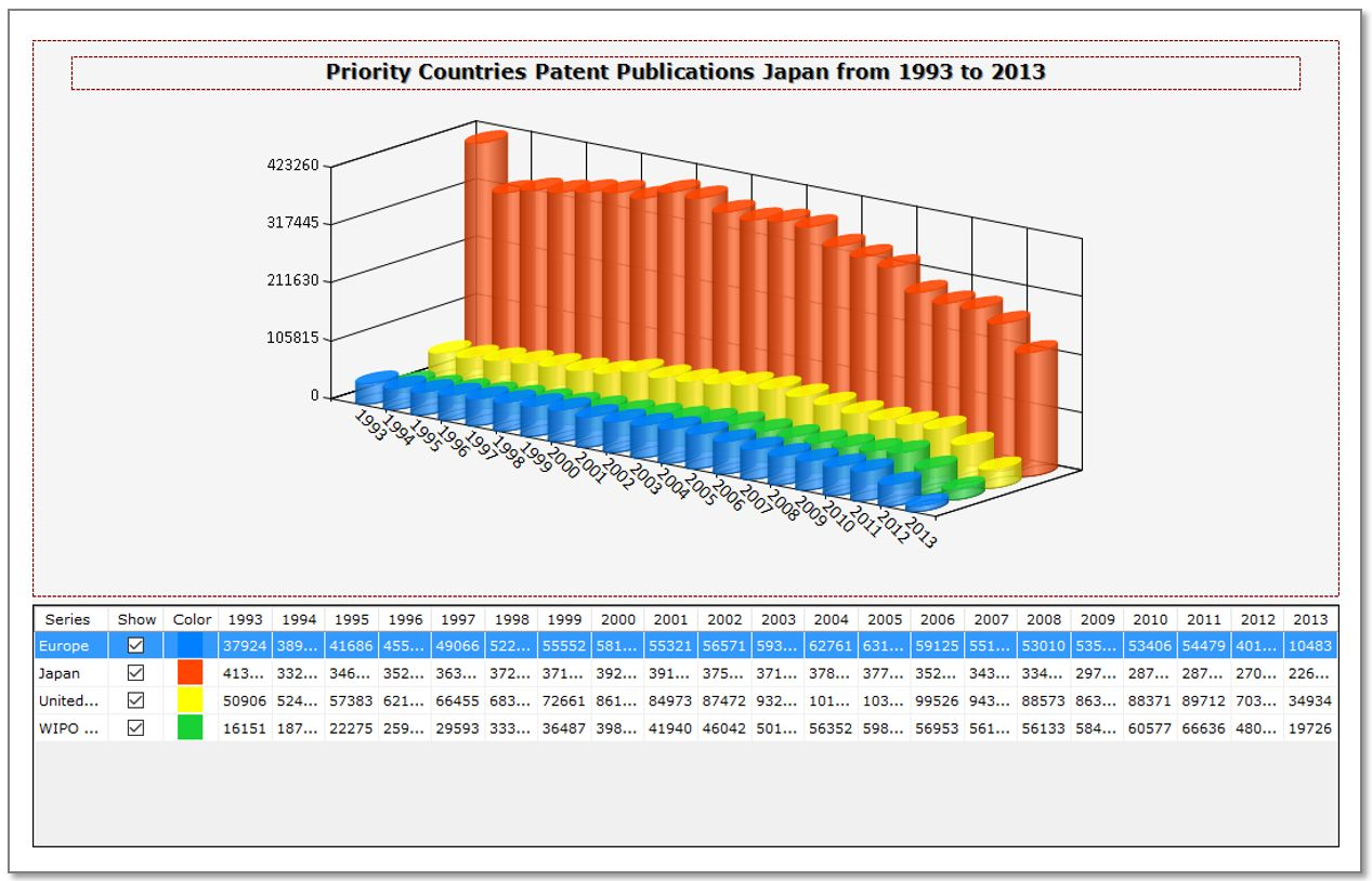Display of priority countries between 1999-2013 for patents with Japanese family members
